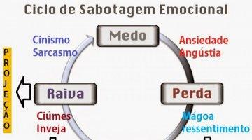O Ciclo da Sabotagem Emocional